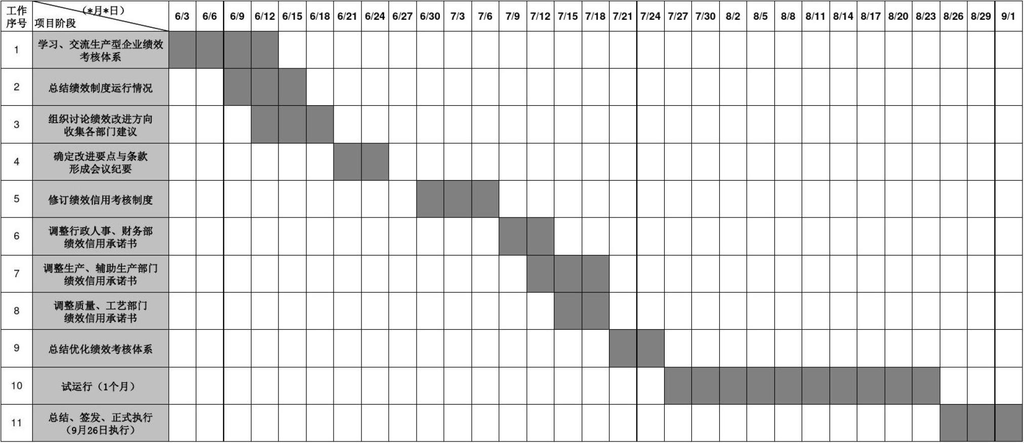 待遇优化绩效芭进度表(甘特图)插项目和平面设计师画师图片