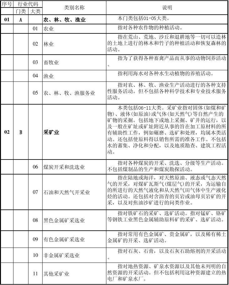 中国行业分类标准