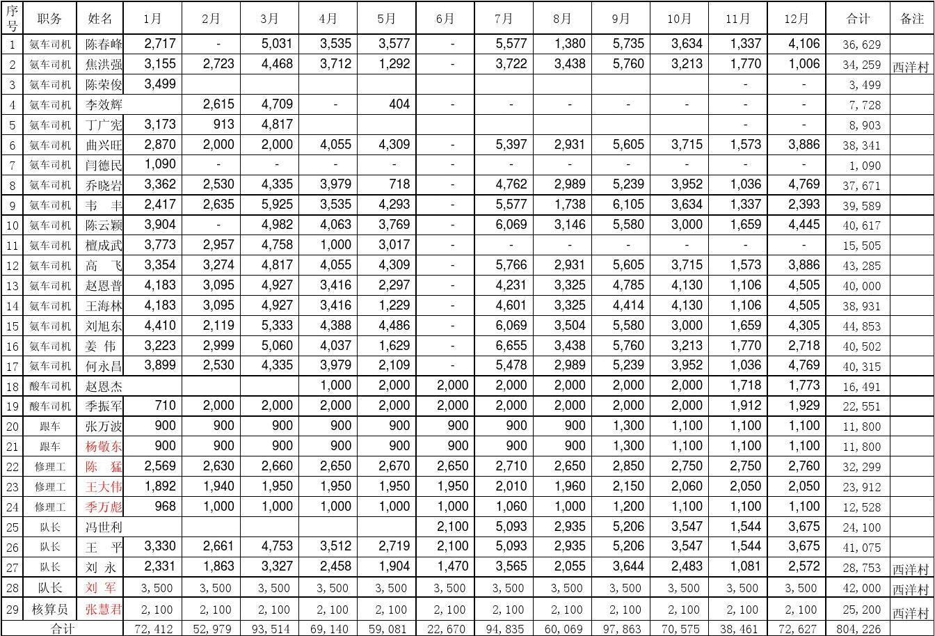 年薪10万能买什么车_2011年大车队工资明细表