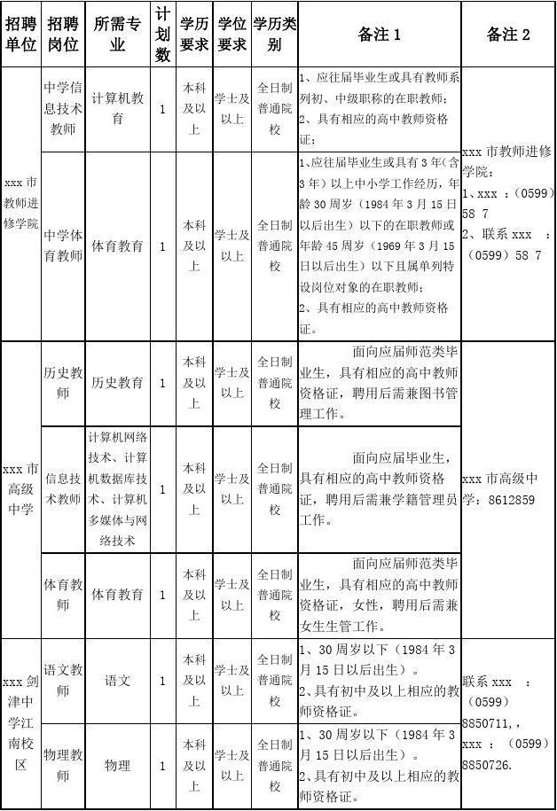 最新整理市属中小学新任教师补充招聘岗位信息表.doc