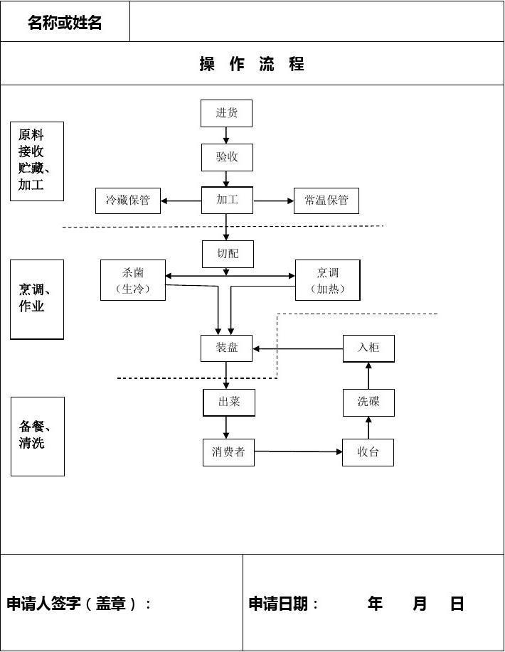 做功_餐饮操作流程图_word文档在线阅读与下载_免费文档