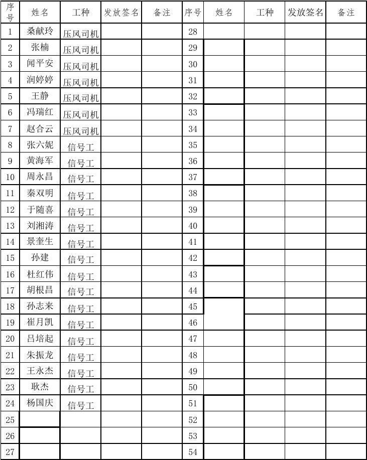 特殊劳动防护用品发放记录签字表