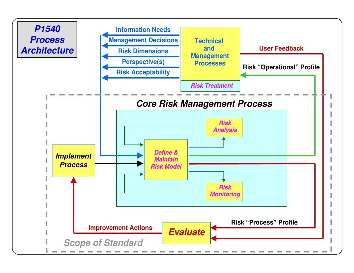 software risk management standard update