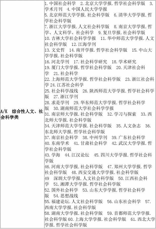 中文核心期刊总览