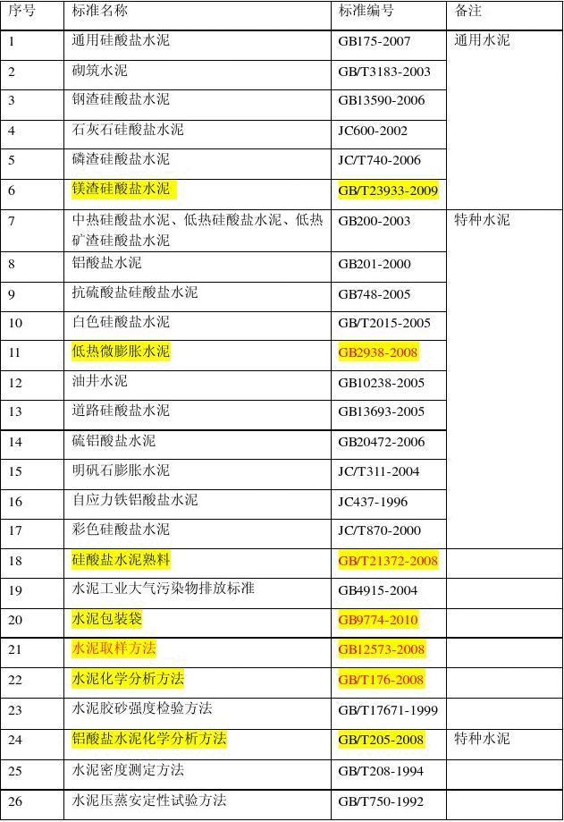 最新水泥相关标准2011新