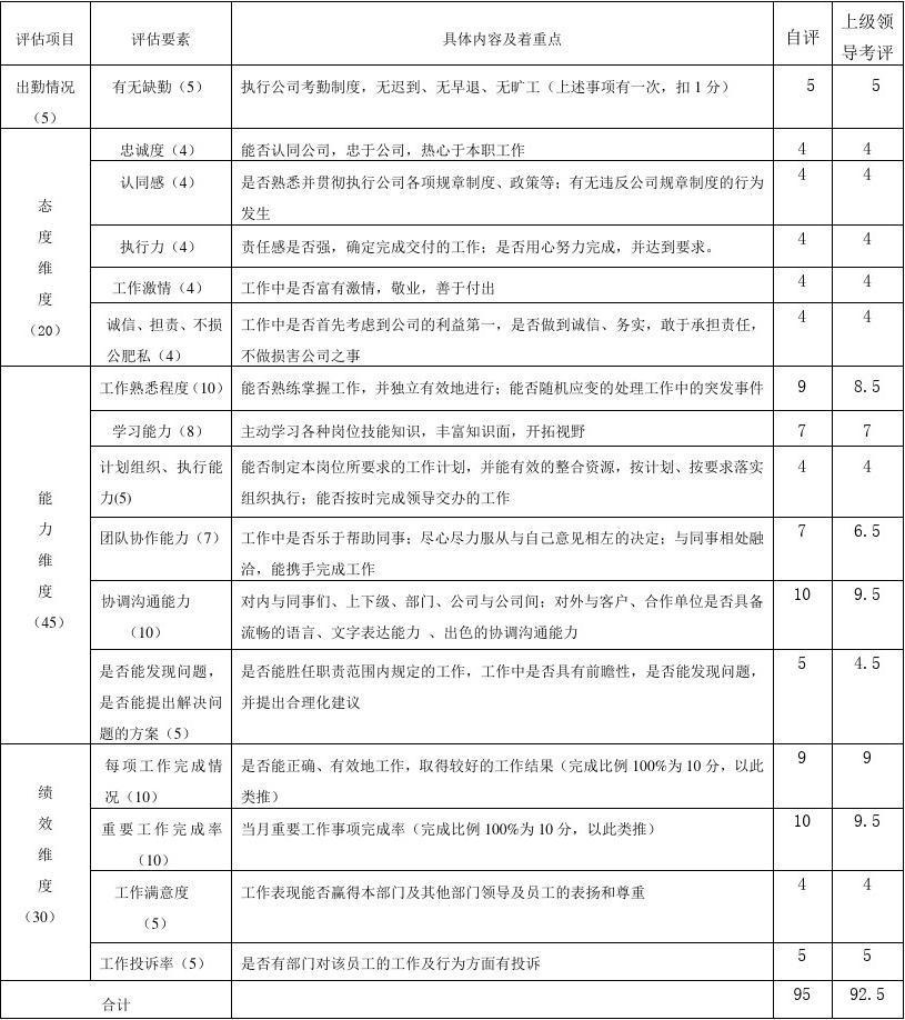 工作绩效考核表(通用模板)