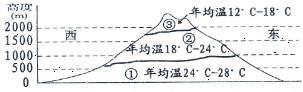 广东省湛江市2013届二模文综地理试题