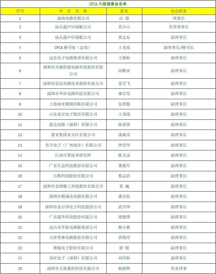 2013中国PCB印制电路百强企业理事会名单