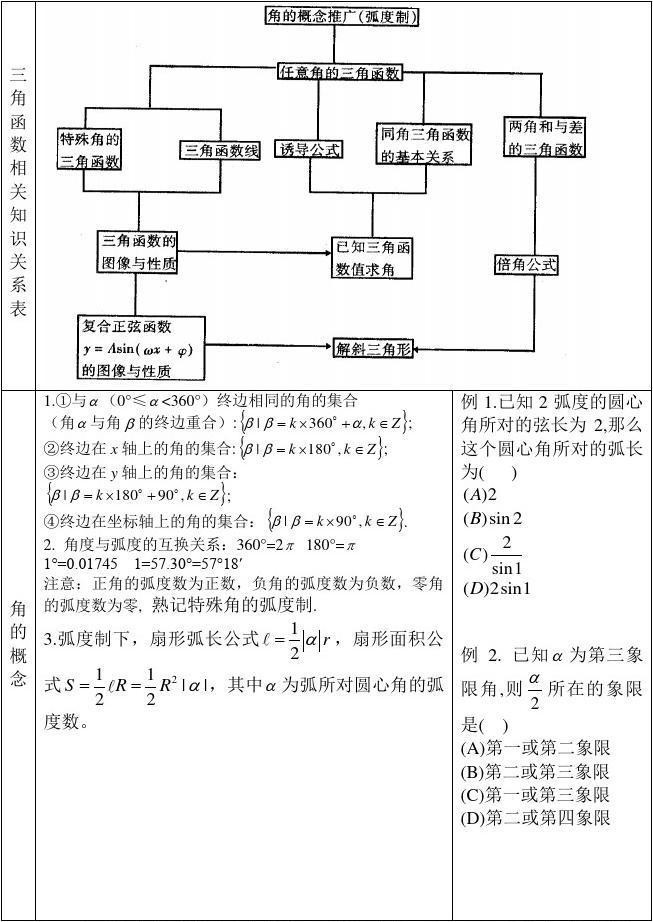 高考数学总复习基础知识与典型例题04三角函数答案