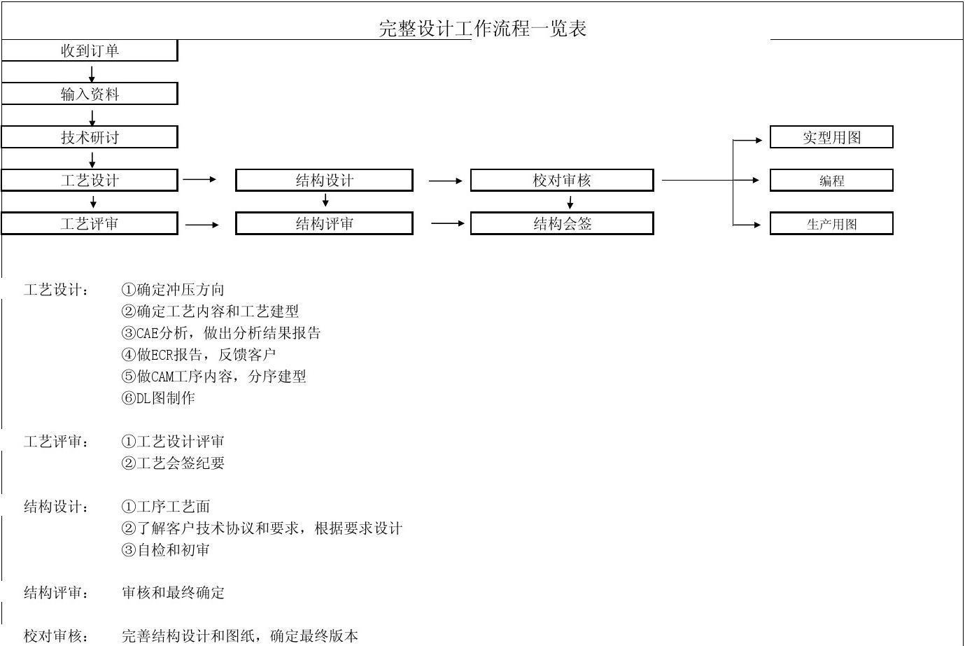 模具设计工作流程一览表平面设计软件能使用机上在手吗图片