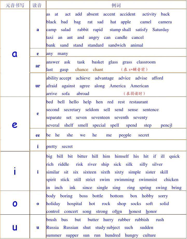 元音音标表_短元音单词表_元音音标代表单词