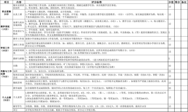 校级小学量化考核表2013.12慈溪教师上林图片