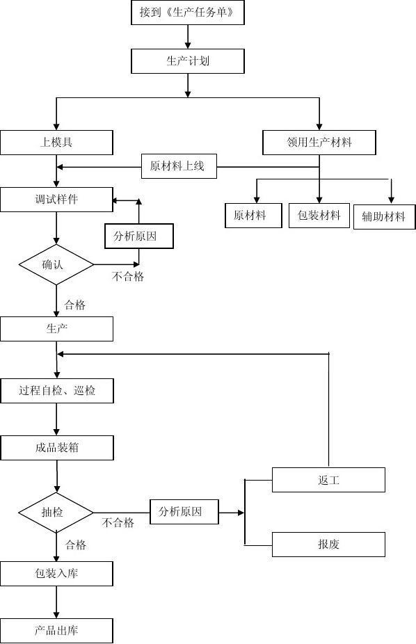 生产车间工作流程图_生产流程图_word文档在线阅读与下载_文档网