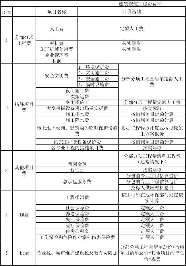 建筑安装工程费费率表