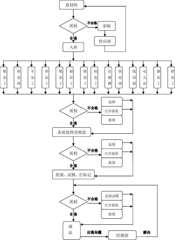 工模具加工中心产品工艺流程图