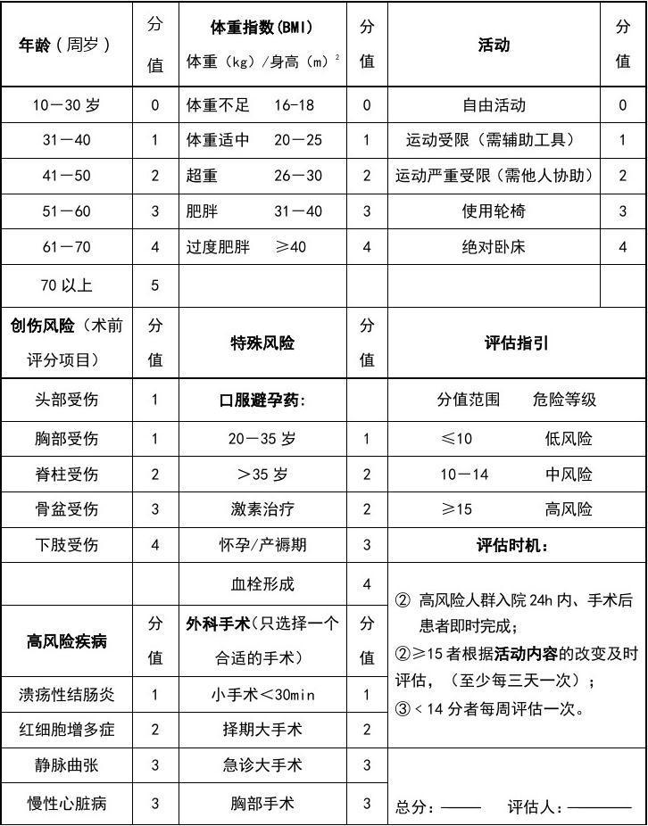 深静脉血栓(DVT)Autar评分表