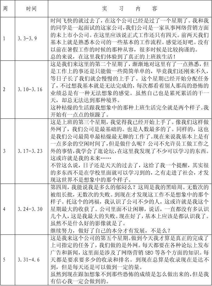 大学生顶岗实月志_大学生顶岗实习周记( 实习