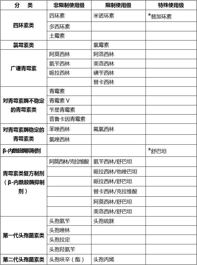 江西省抗菌药物临床应用分级管理目录(试行)