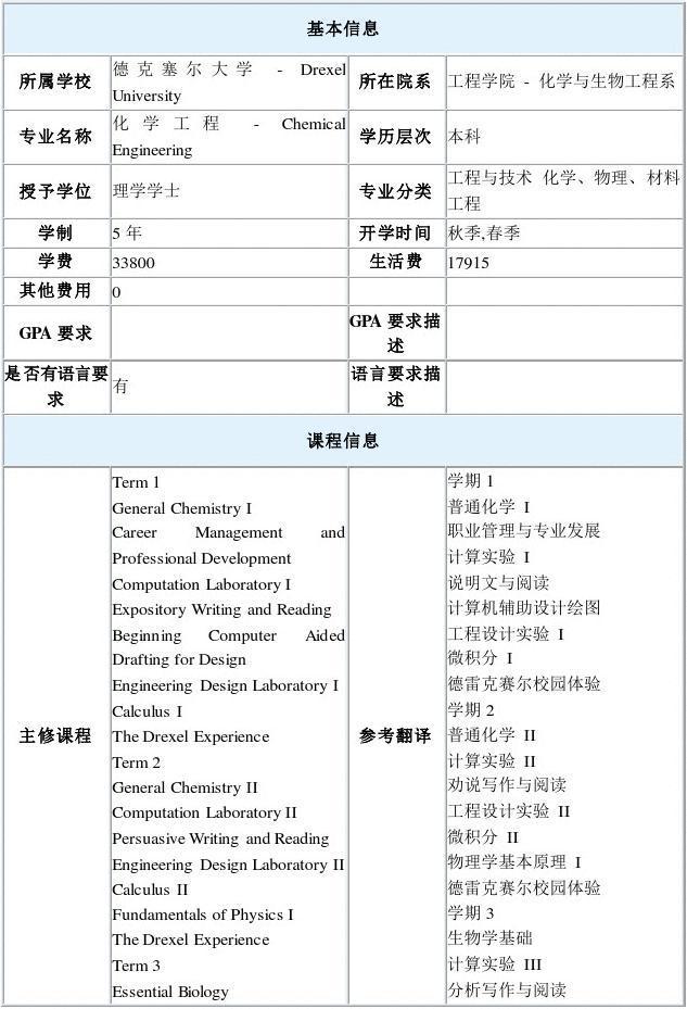 美国德克塞尔大学化学工程本科专业