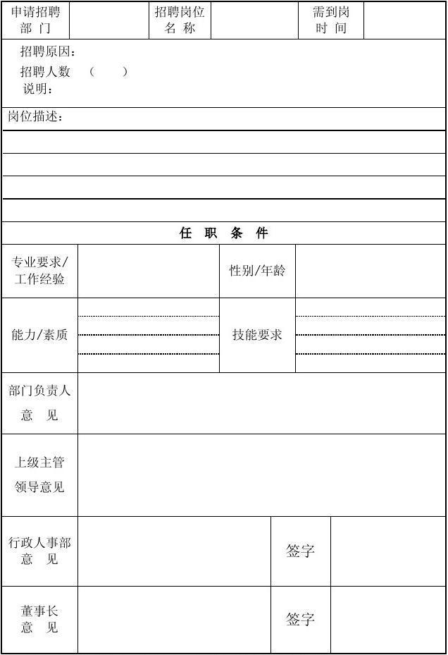 增编岗位人员需求申请表