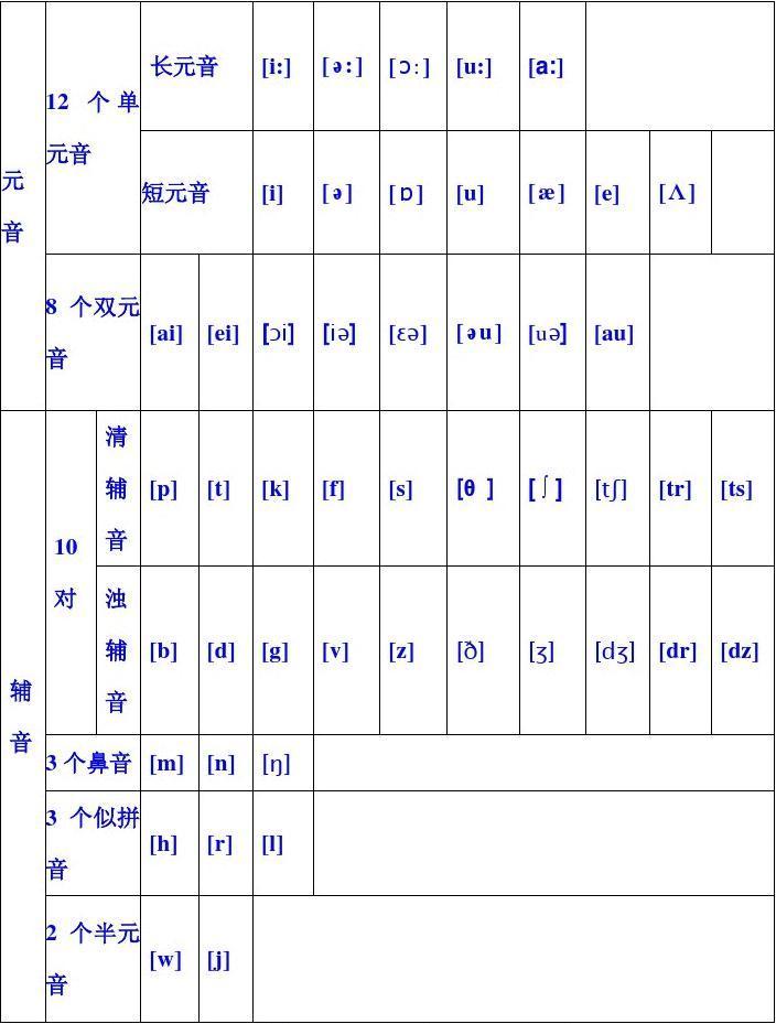 新概念第2册单词汇总打印版 国际音标表发音 英语国际音标发音表 英语