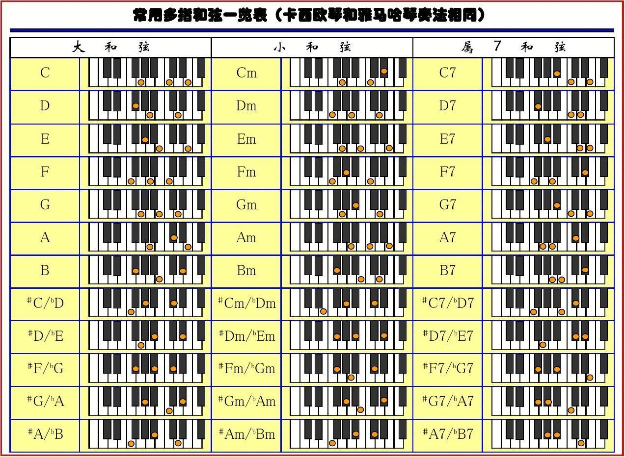 电子琴多指和弦指法表(图)图片