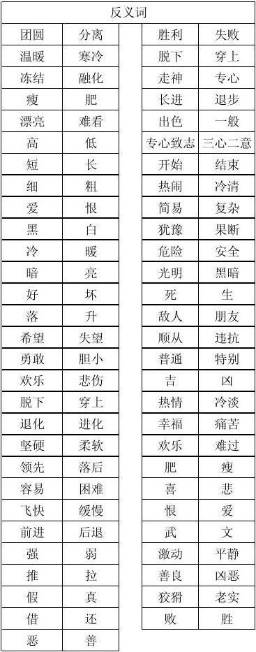 苏教版二年级下册语文多音字近义词反义词归类