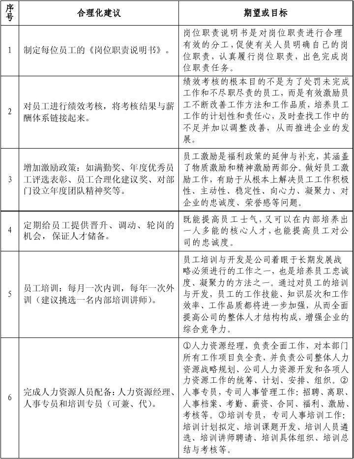 邮政合理化建议范文_对公司管理的合理化建议_文档下载