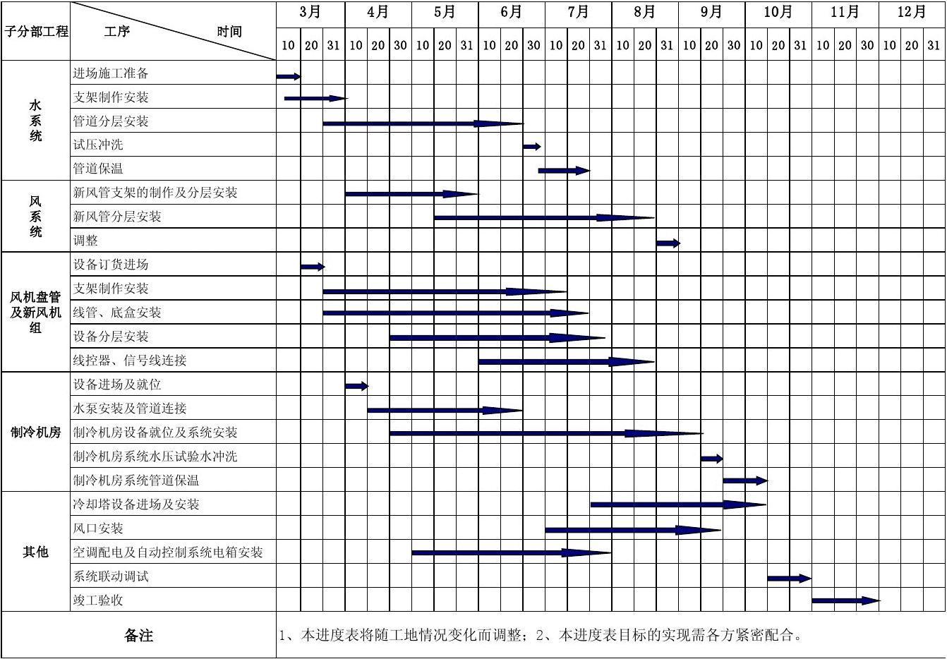 xxxx中央空调工程施工进度计划表