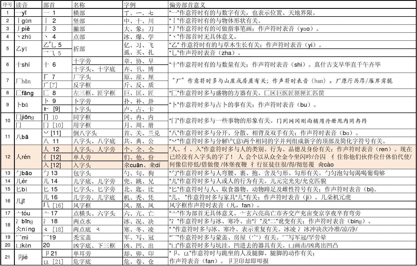 汉字偏旁部首201