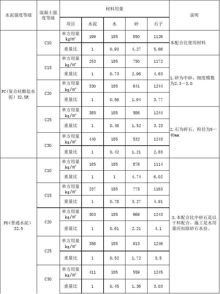 c20片石混凝土容重_常用混泥土配合比常规C10 C15 C20 C25 C30_word文档在线阅读与下载_无 ...