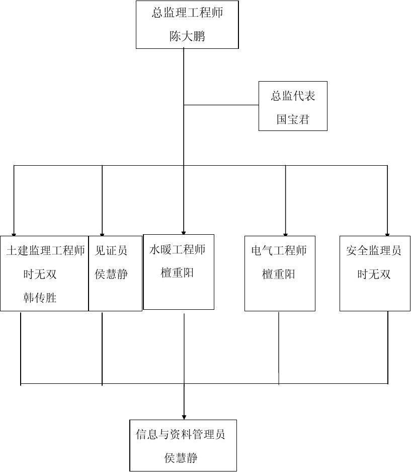 隆鑫苑小区项目监理机构组织框图图片