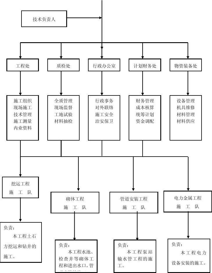 项目部组织机构框图图片
