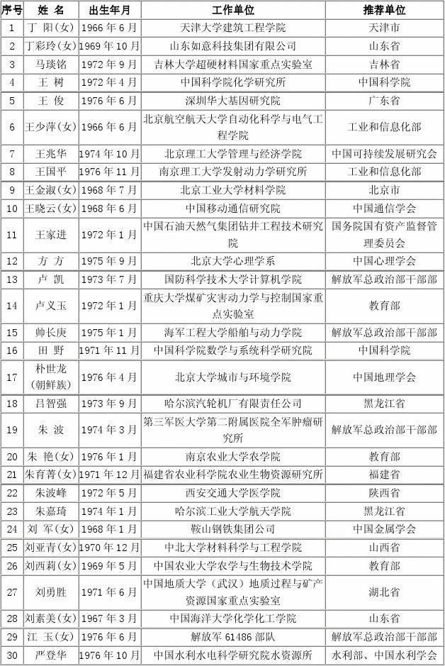 第十二届中国青年科技奖入选者名单
