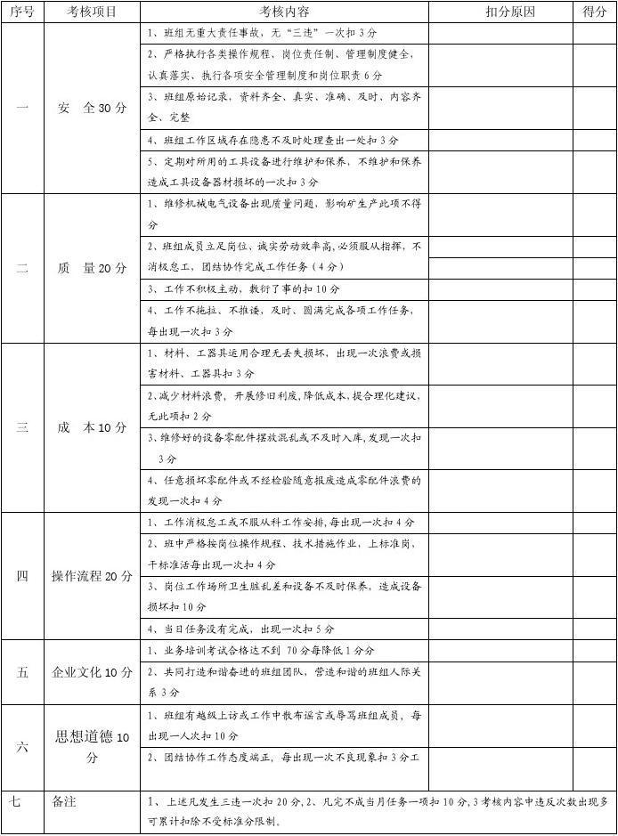 煤矿班组、岗位员工质量标准化考核细则