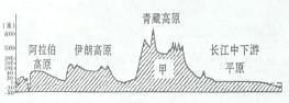 精品解析:云南省昭通市2016-2017学年七年级下学期期末考试地理试题(原卷版)