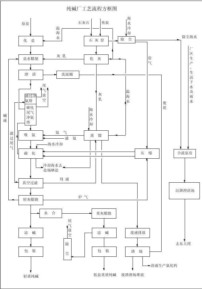 纯碱厂工艺流程简图