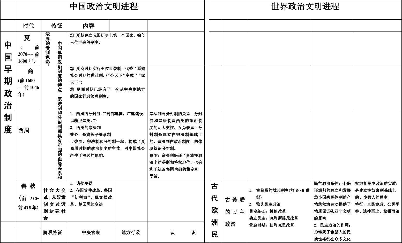 高中全集知识点总结历史安排考试时间上海高中期中图片