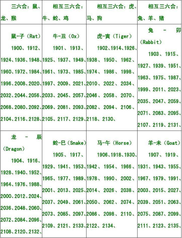 十二生肖和时辰及属相年份对照表图片