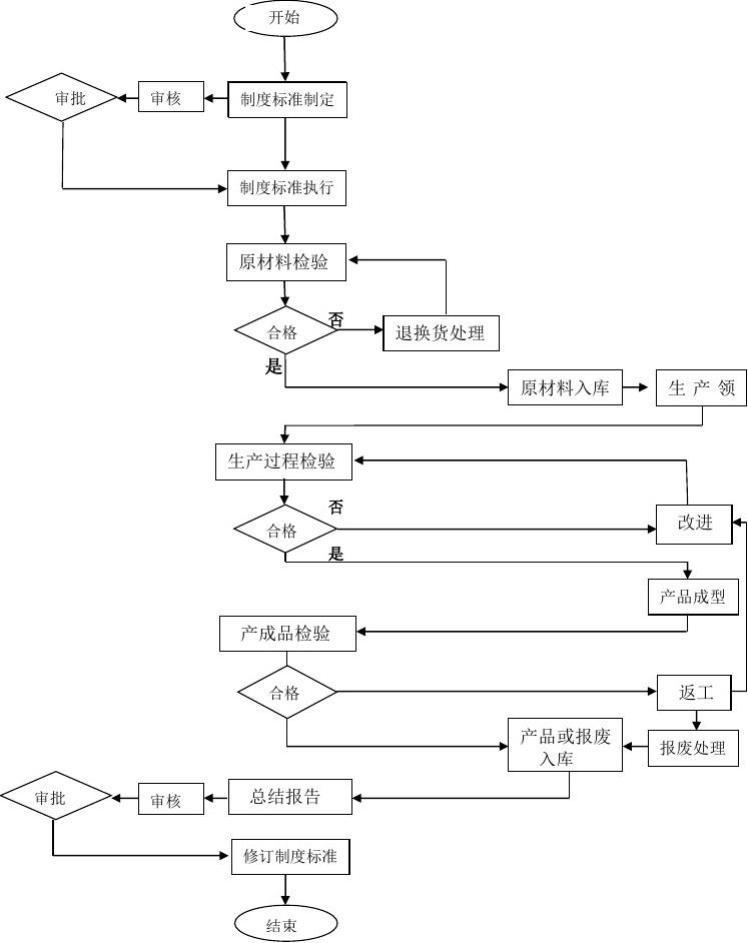 (工作流程图(产品生产流程)ppt图1) 如何画工作流程图?图片