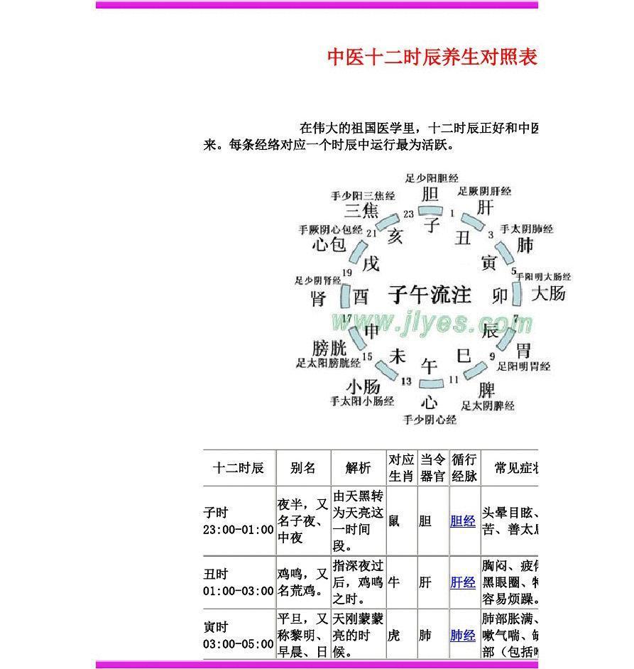 中医十二时辰养生对照表图片