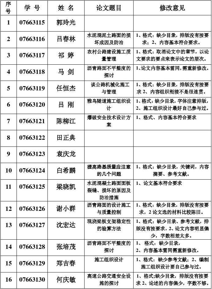 2007秋毕业论文修改意见表_word文档在线阅读