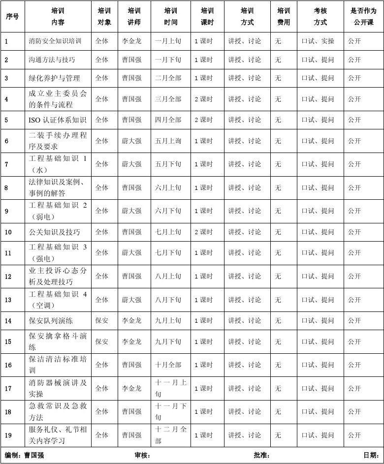 【物业年度培训计划表】