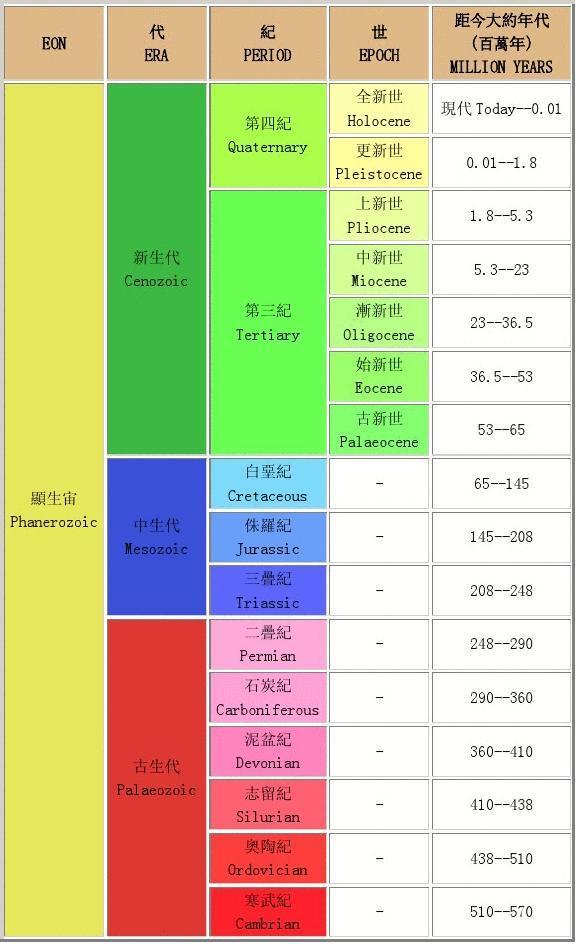 文档网地质年代表英文板