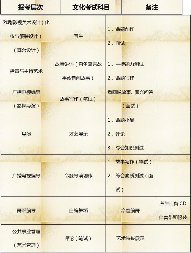 文档网 所有分类 高等教育 艺术 2015年上海戏剧学院高起本,专升本图片