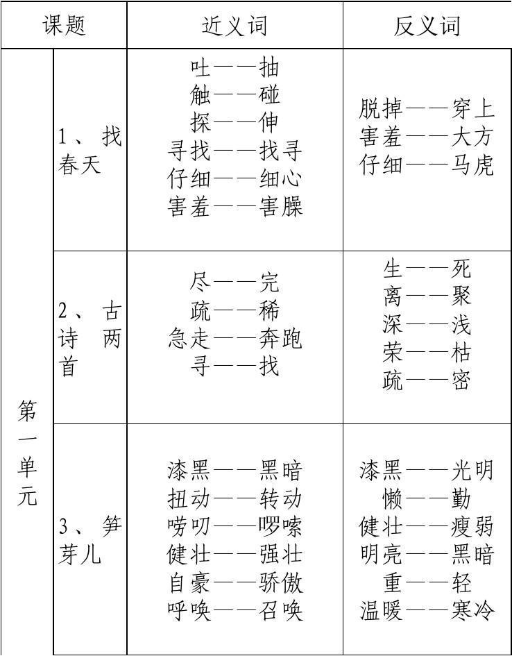 人教版小学二年级语文(下)近义词与反义词
