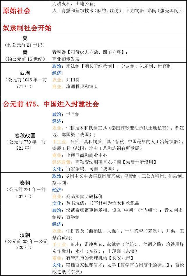 人教版历史必修中国古代史大事年表提纲_wor图片