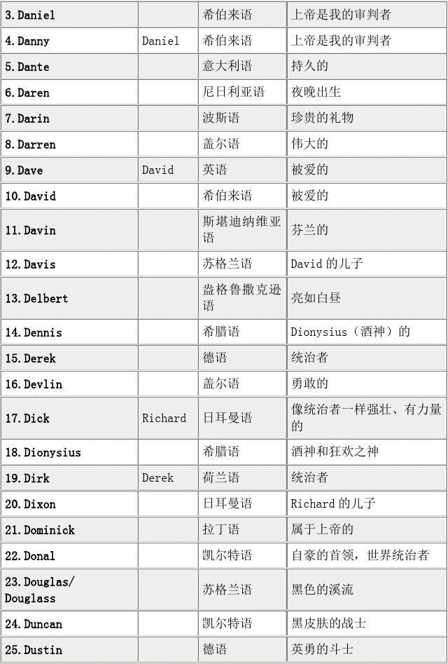 可不可以幫忙取個諧音的英文名,中文名叫雅潔,天蝎座圖片