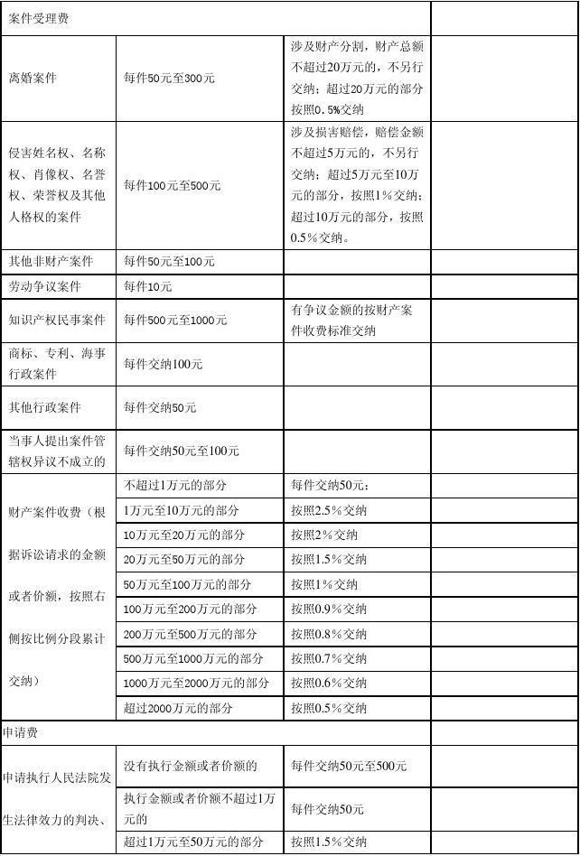 律师诉讼费收费标准_企业律师诉讼_北京市律师诉讼代理服务收费政府指导