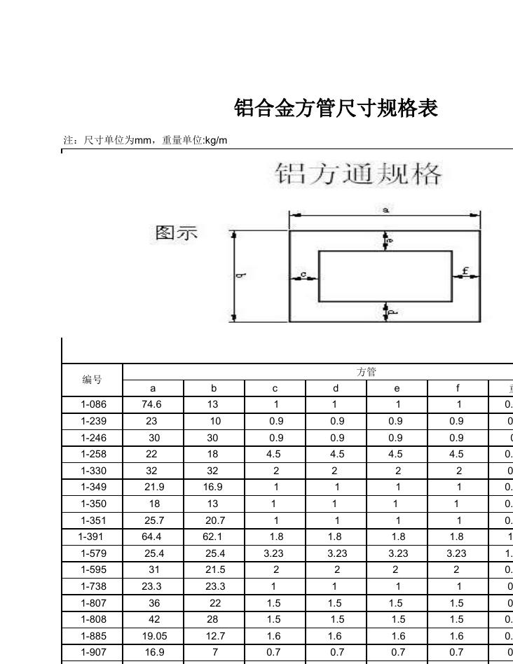 矩形方管规格_方管型号有哪些?-方管规格尺寸有哪些 方管规格表大全